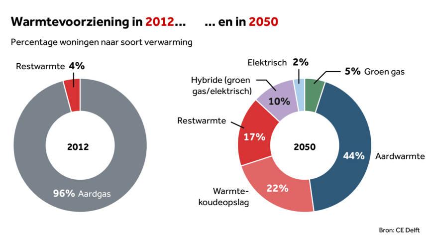 Warmte voorziening_CE Delft